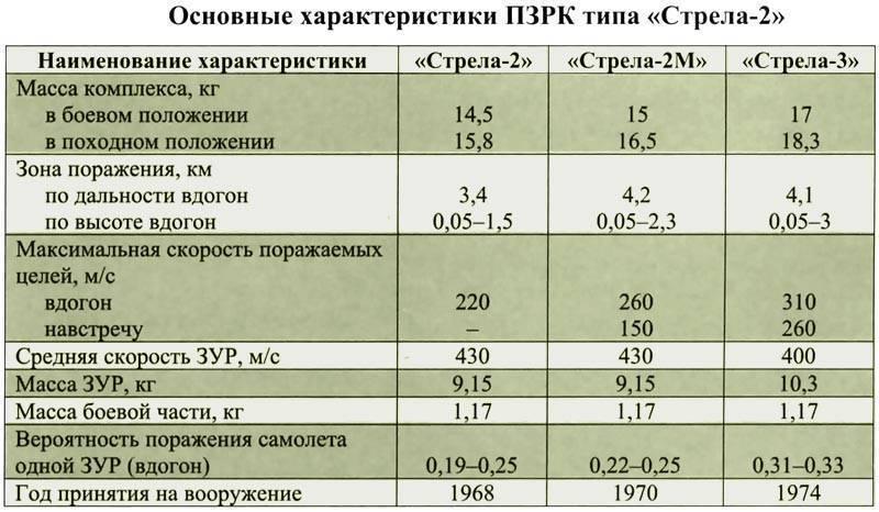 Игла (переносной зенитный ракетный комплекс) - вики