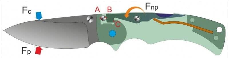 Как выбрать или изготовить автоматический выкидной нож