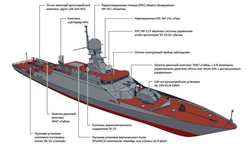 Малые артиллерийские корабли «Буян» – каспийские воины
