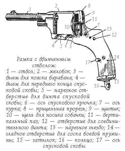 Так ли плох «наган», или какой револьвер выбрать попаданцу в 1895 году