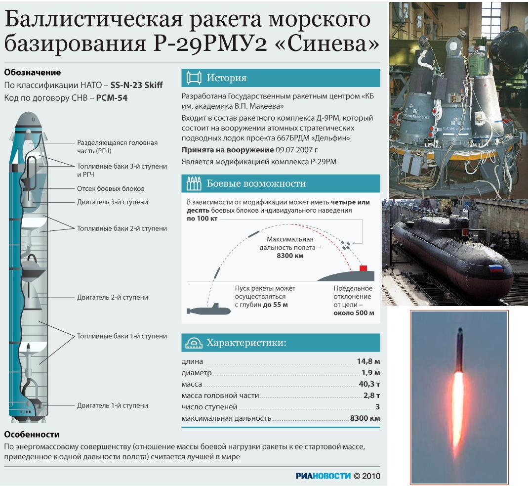 Новейшая российская ракета «Булава»