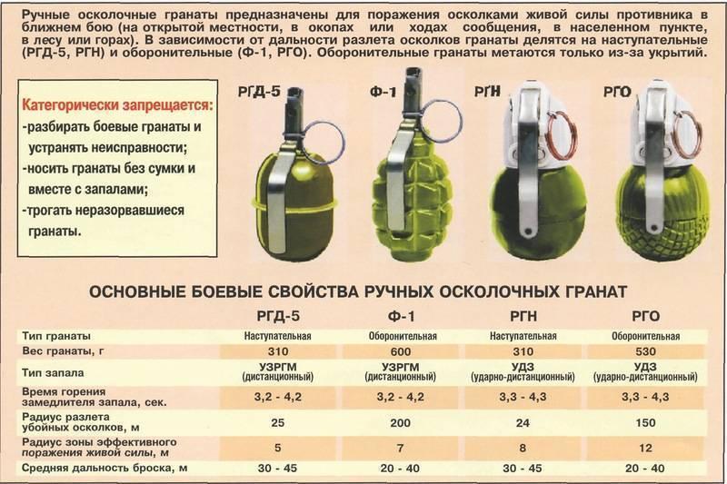 Ручная граната ргд-5 | криминальные авторитеты воры в законе |