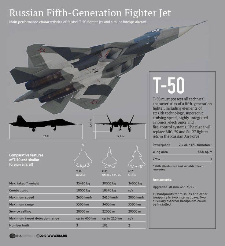 Су-35 — википедия. что такое су-35