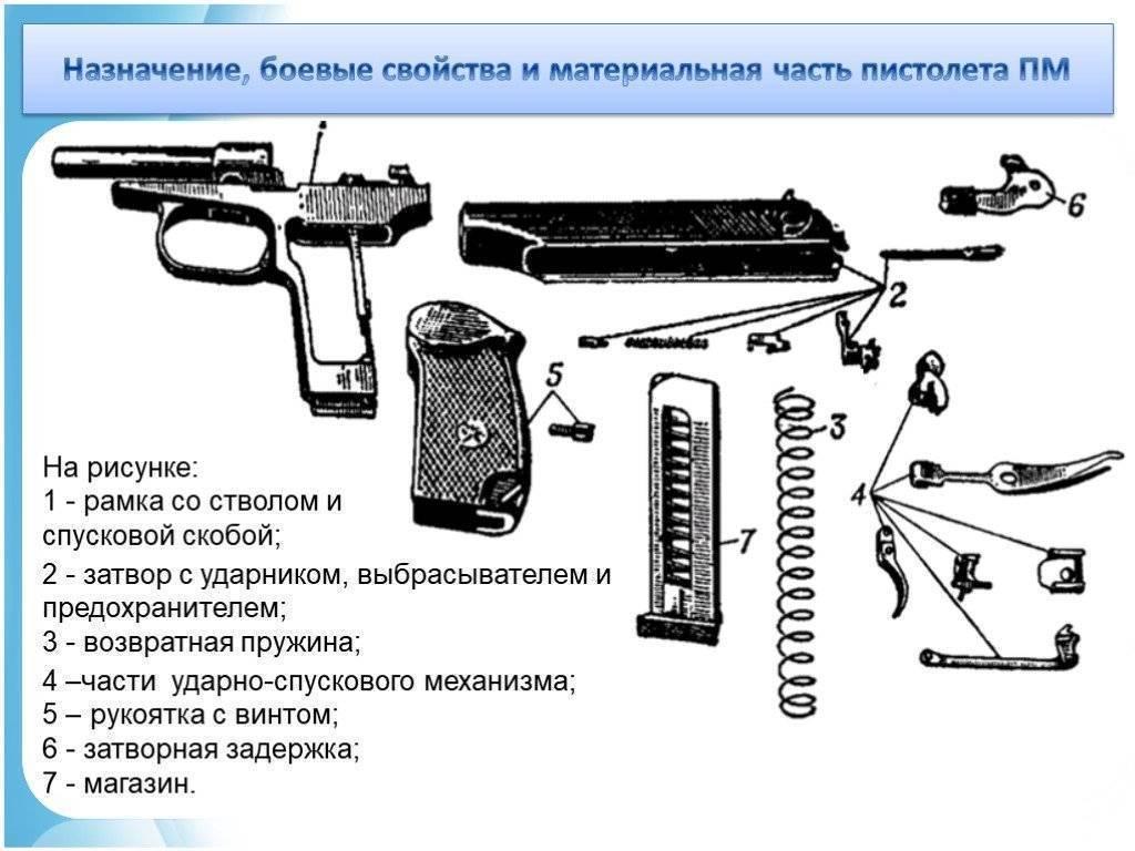 Пистолет макарова пм