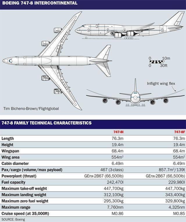 Гиганты в небе: 6самыхбольших самолетов
