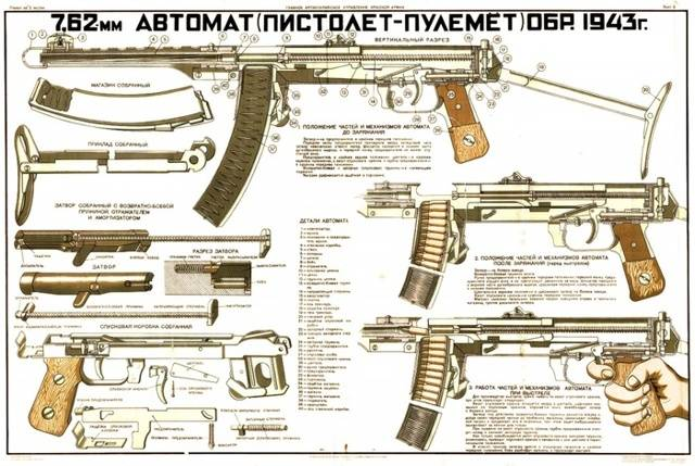 Пистолет-пулемет Судаева – неожидаемый манёвр блокадного Ленинграда