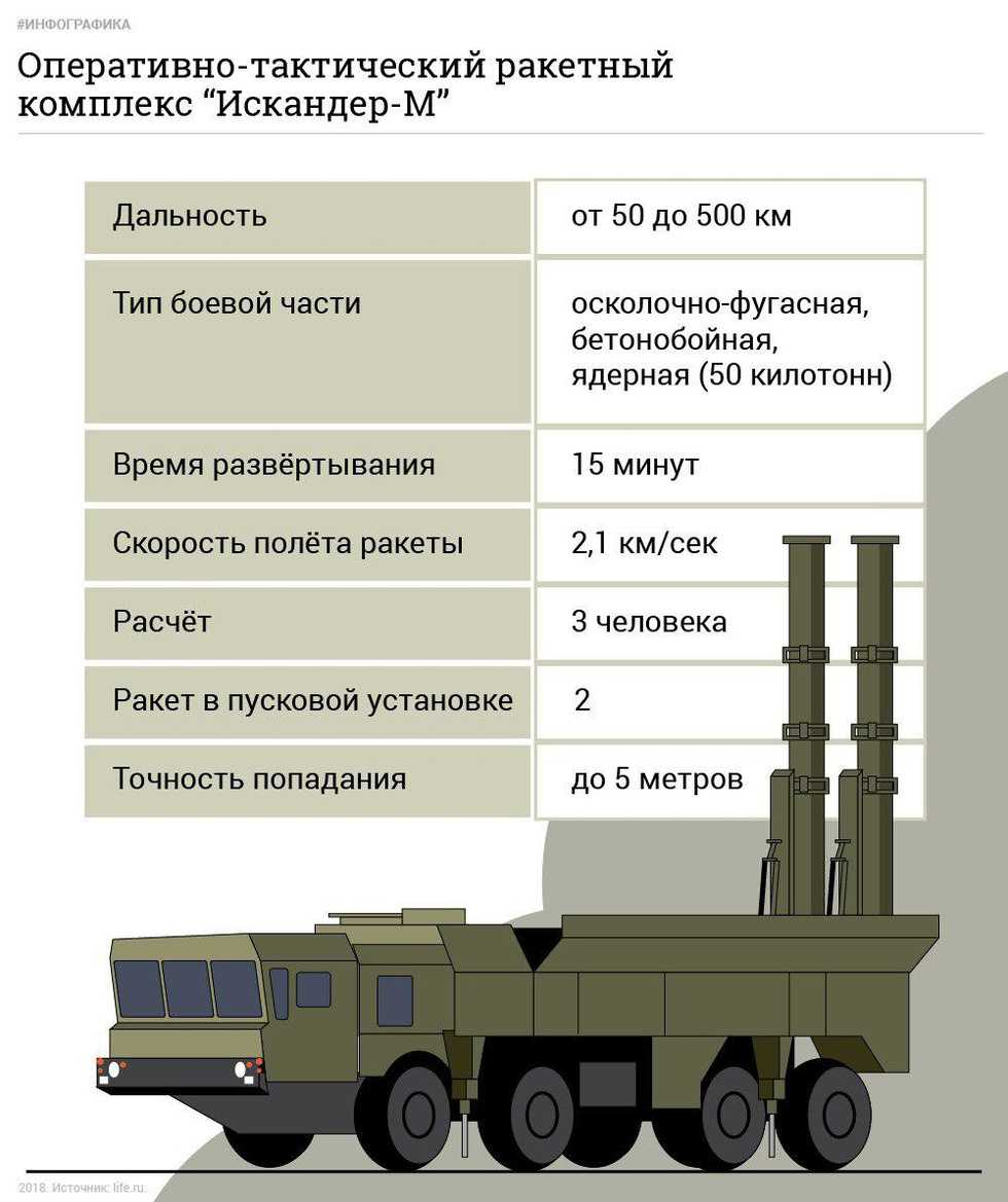 Оперативно-тактический ракетный комплекс «искандер» – новости руан