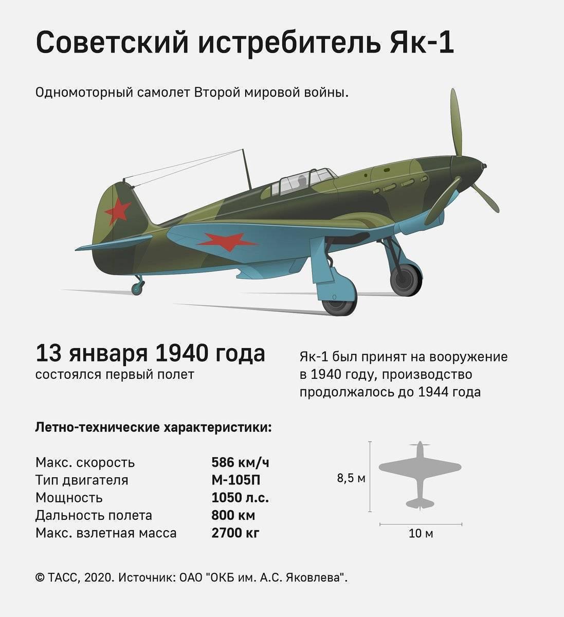 Читать онлайн сто сталинских соколов. в боях за родину страница 9