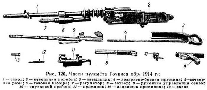 Hotchkiss m1929 пулемет - hotchkiss m1929 machine gun - qwe.wiki