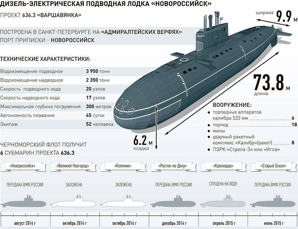 Подводные лодки проекта 636 «варшавянка» — википедия. что такое подводные лодки проекта 636 «варшавянка»