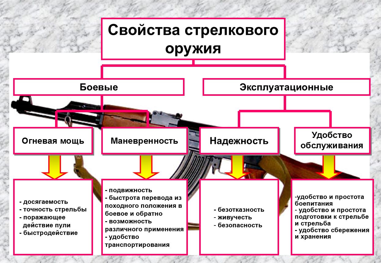 Подготовка снайпера. 9 мм снайперская винтовка вск - 94 - огневая подготовка | статьи