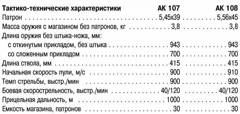 Автоматы калашникова «сотой серии» — википедия с видео // wiki 2