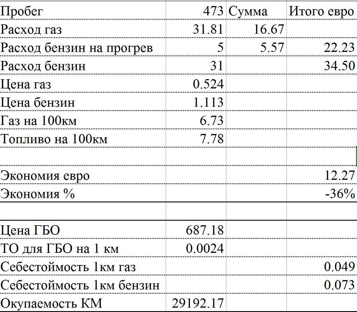 Газ-3309 (дизель): технические характеристики
