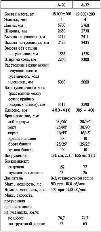Т-10 — википедия. что такое т-10