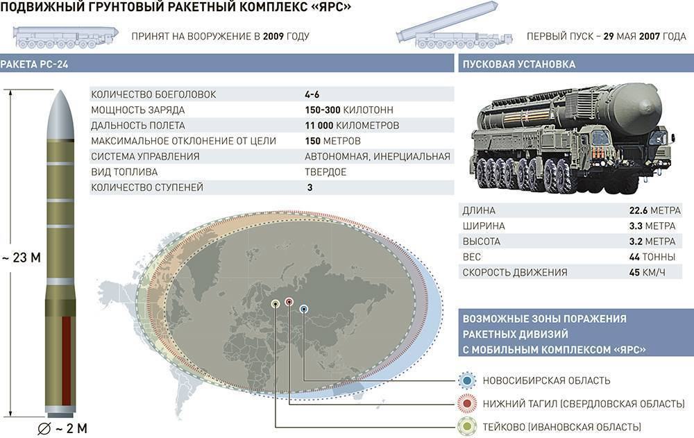 Тополь (ракетный комплекс) — википедия переиздание // wiki 2