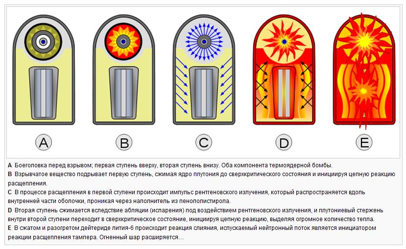 Ликбез: мифы о «гуманной» нейтронной бомбе