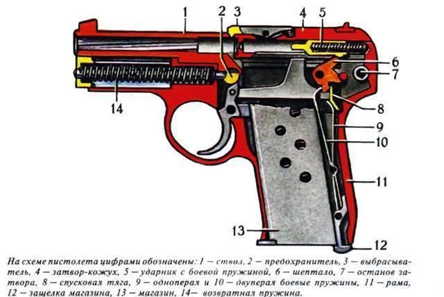 Пистолет коровина