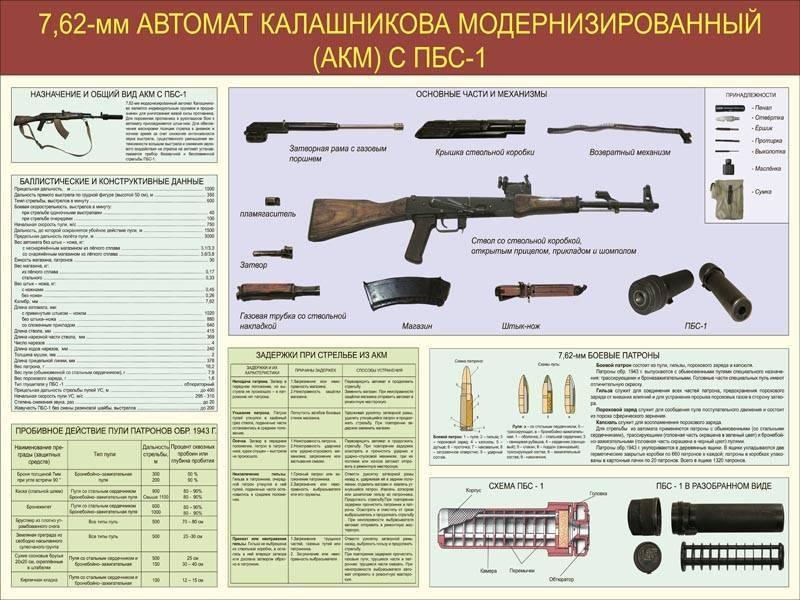Автомат калашникова модернизированный акм