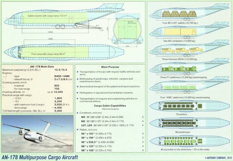 Самолет ан-178: ттх, фото