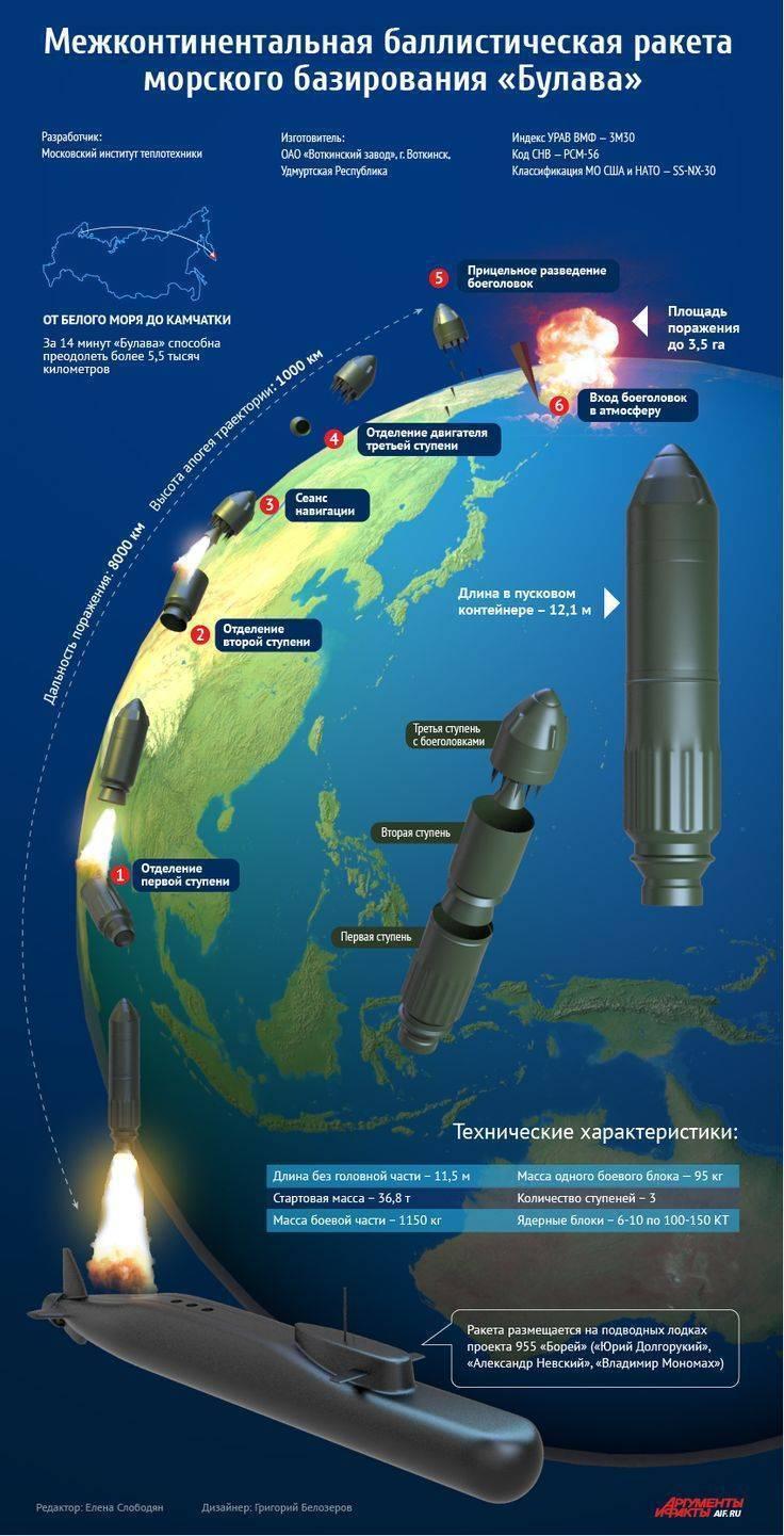 Ядерная крылатая ракета буревестник – характеристики и перспективы