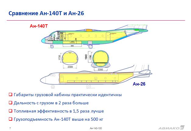 Антонов ан-71