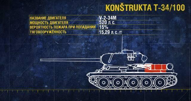 Проект Т-34-100 – последняя версия серии