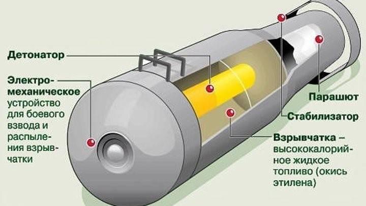Вакуумная бомба: принцип действия