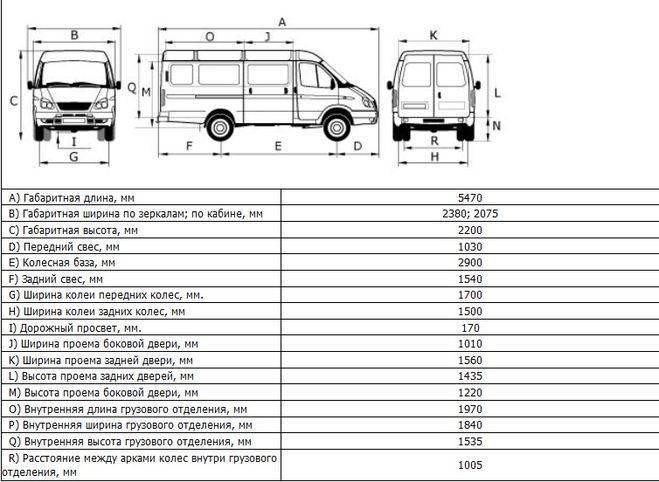 Цельнометаллическая оболочкадолгожданная модификация «газели next» сцельнометаллическим кузовом