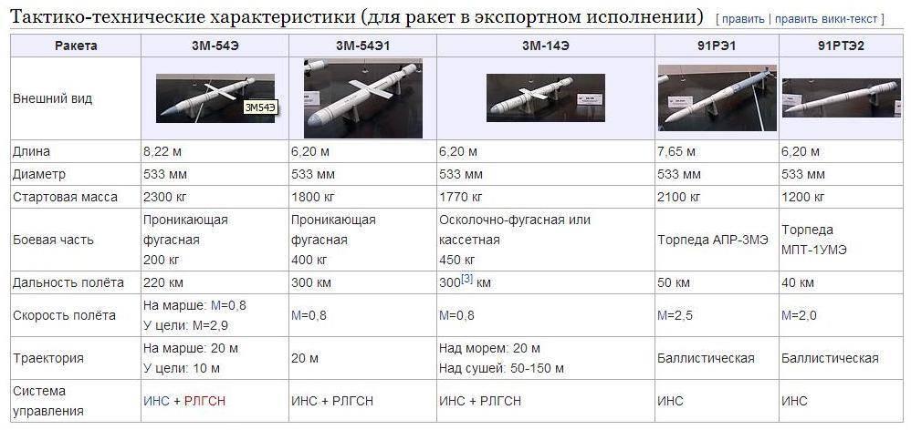 Калибр (крылатая ракета) — википедия