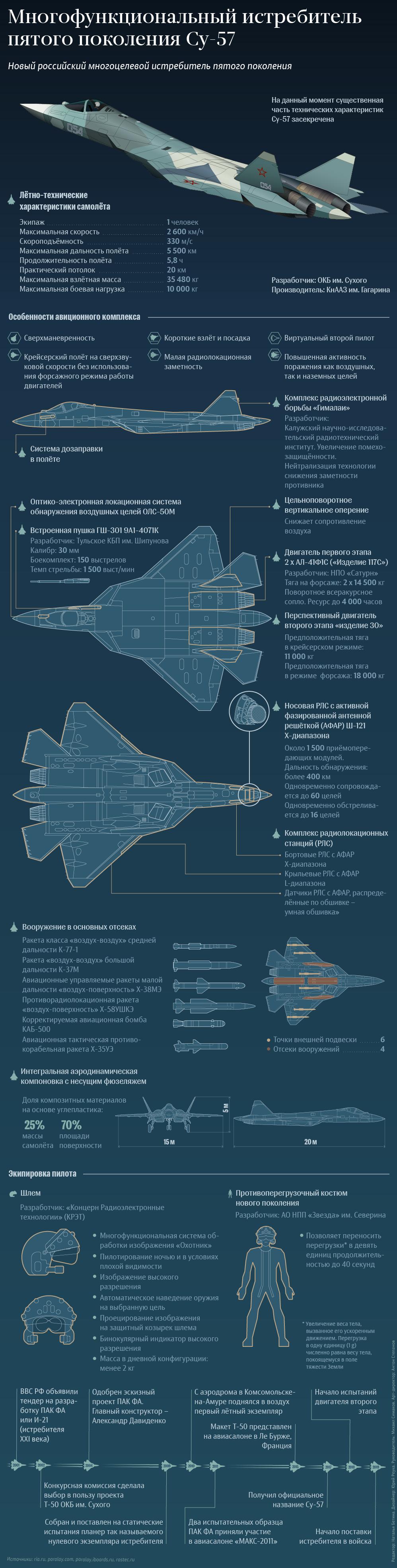 """5 поколение самолетов: российский """"т-50"""", американский f-35, китайский j-20. сравнение боевых самолетов пятого поколения: ттх, экипаж, вооружение"""