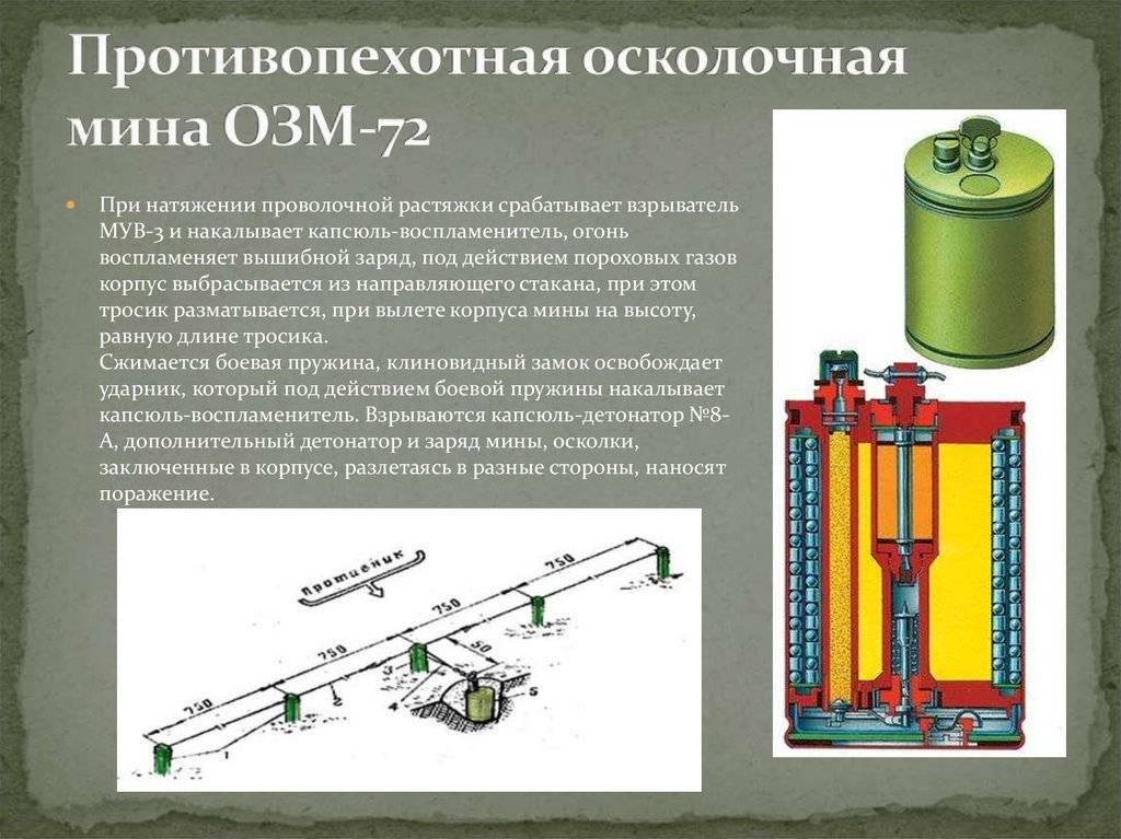 Инженерная подготовка. противопехотные мины российской армии (часть 2) - вооружение   статьи