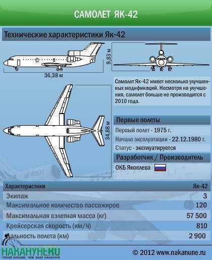 Пассажирские самолет Як-42: история создания, описание и характеристики