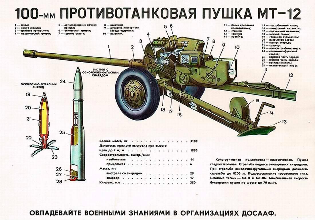 Противотанковая пушка МТ-12