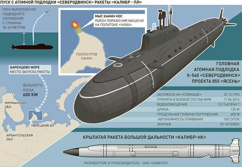 Калибр-нк – крылатая ракета, технические характеристики (ттх) пкр 3м54, скорость и дальность полета, радиус поражения комплекса