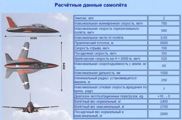 Самолет Ан-12: история создания и обзор летно-технических характеристик