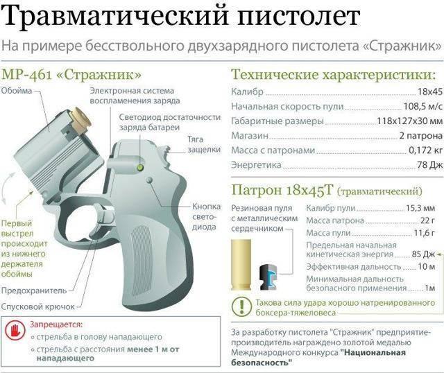 Оружие ограниченного поражения: как получить лицензию? хранение и ношение оружия ограниченного поражения