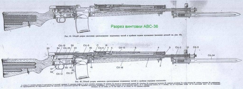 Автоматическая винтовка симонова — википедия с видео // wiki 2