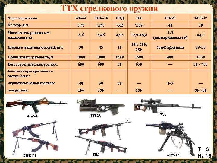 Ручной пулемет калашникова рпк патрон калибр 7,62-мм