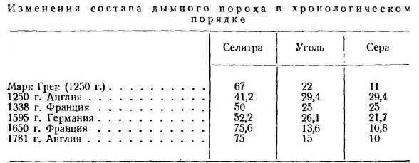 Пороховые газы википедия