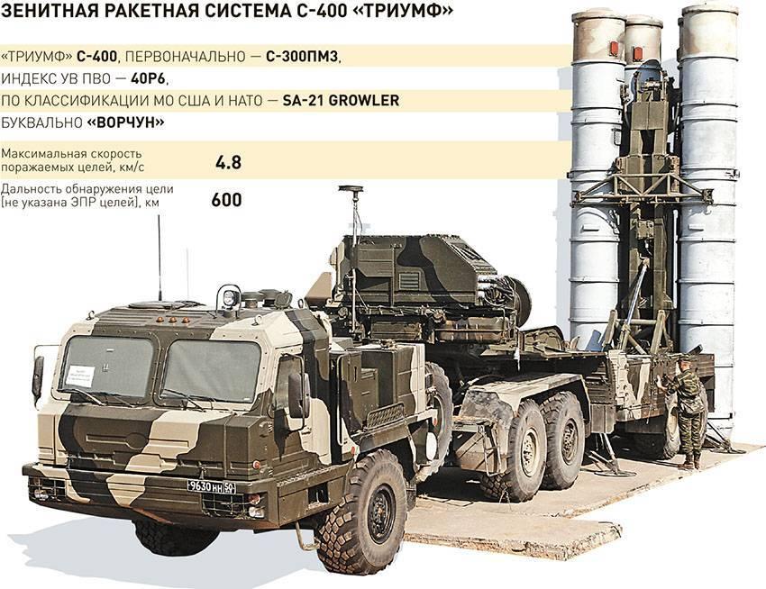 Сорок лет на страже неба: как менялась зенитная ракетная система с-300 — российская газета
