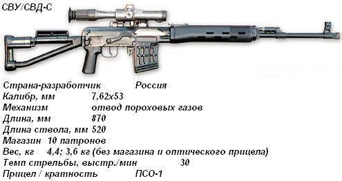 Свд – снайперская «плётка», сменившая «мосинку»