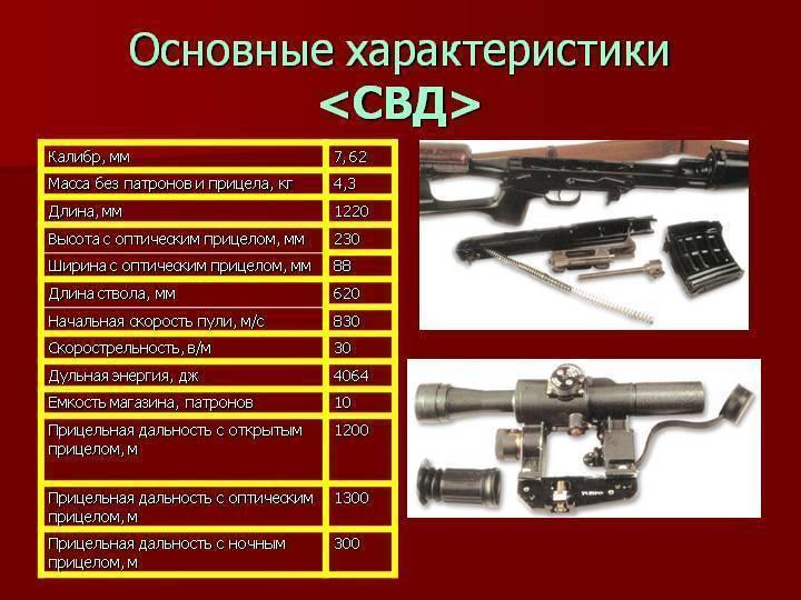 Снайперская винтовка драгунова — википедия с видео // wiki 2