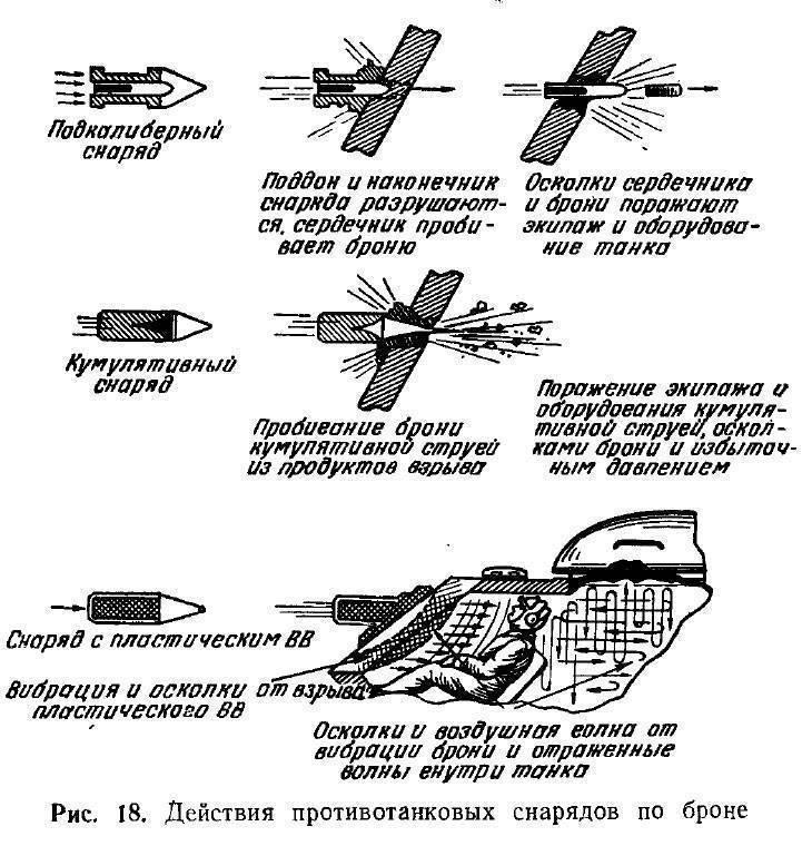 Снаряды wot– кумулятивные снаряды, фугасные, осколочные, все типы снарядов