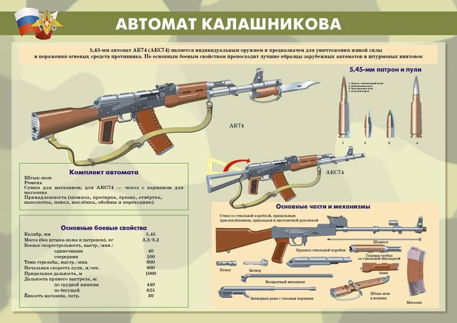 Автомат калашникова: технические характеристики. автомат калашникова ак-47/акс-47