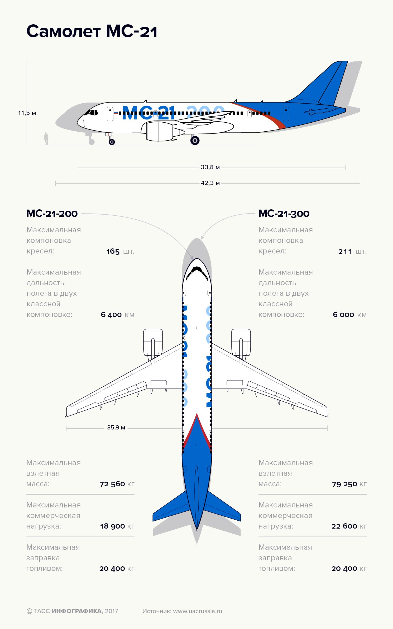 Пассажирский самолёт Airbus A330