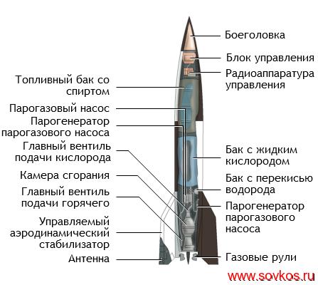 Фау-2