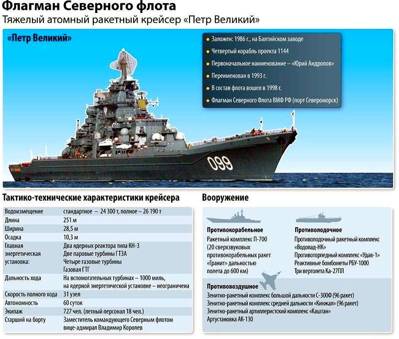 § 42. военно-морской флот, его состав и предназначение. вооружение и военная техника вмф