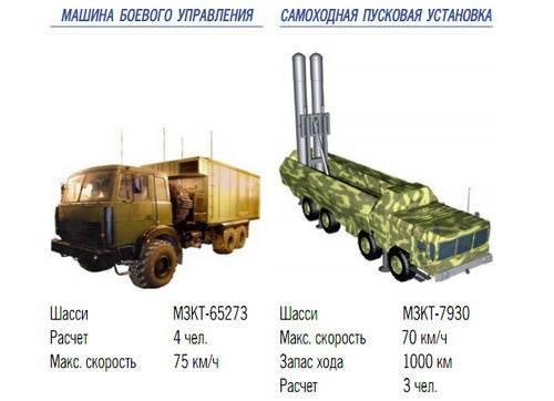 Бастион (береговой ракетный комплекс) — википедия. что такое бастион (береговой ракетный комплекс)