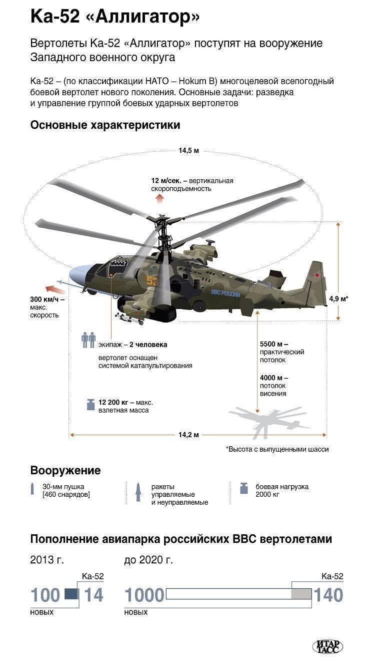 Вертолёт ка 52 «аллигатор»