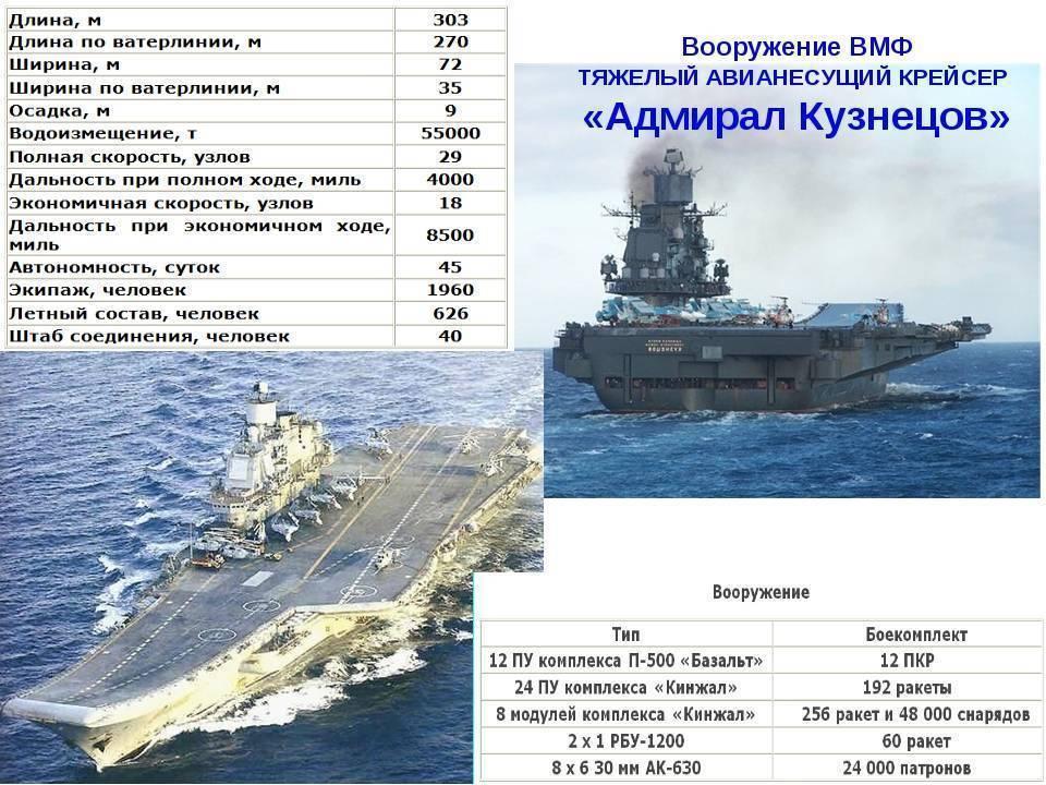 """Авианосец """"Адмирал Кузнецов"""" – героический корабль тяжёлой судьбы"""